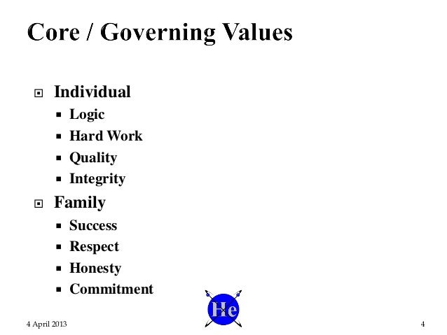  Individual  Logic  Hard Work  Quality  Integrity  Family  Success  Respect  Honesty  Commitment 4 April 2013 4