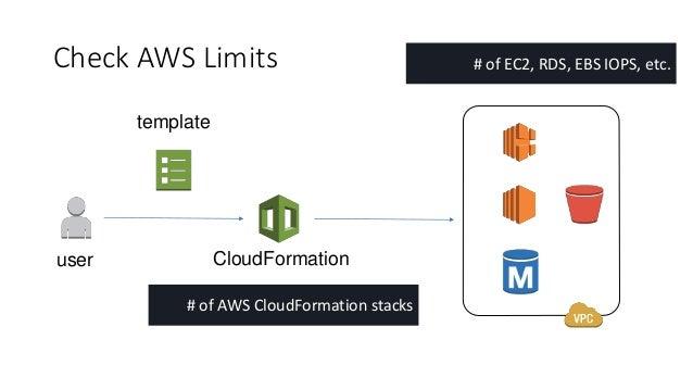 AWS CloudFormation Limits - AWS CloudFormation