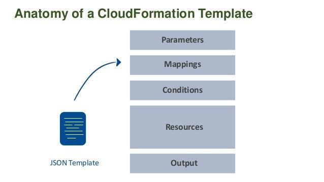 Cloudformation Best Practices