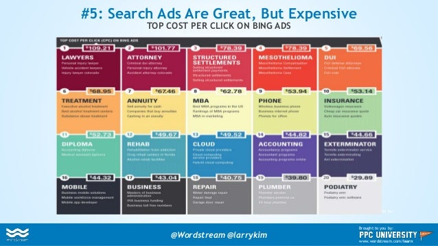 Brought to you by: #5: Search Ads Are Great, But Expensive TOP COST PER CLICK ON BING ADS @Wordstream @larrykim Brought to...