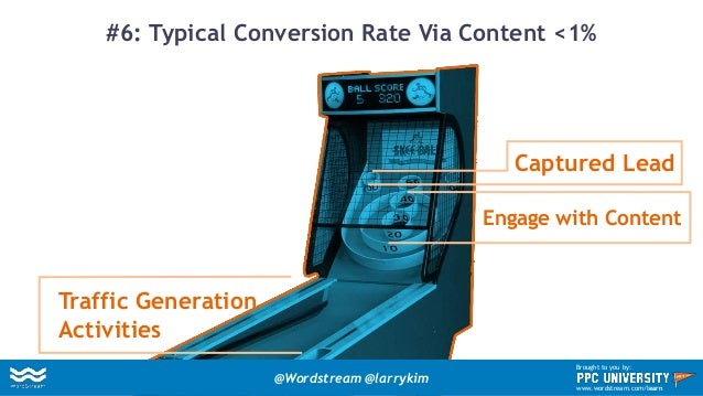 #6: Typical Conversion Rate Via Content <1% Traffic Generation Activities Engage with Content Captured Lead @Wordstream @l...