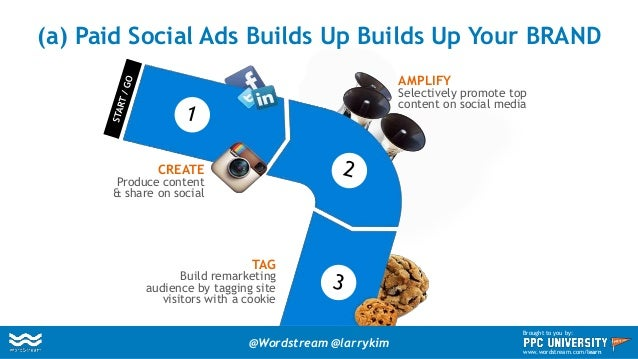 (a) Paid Social Ads Builds Up Builds Up Your BRAND CREATE Produce content & share on social AMPLIFY Selectively promote to...