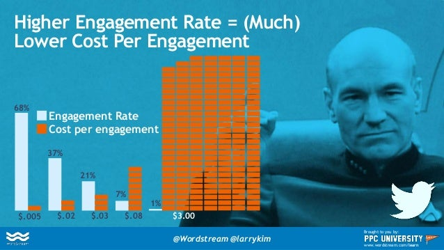 "1% Increase in Post Engagement 5% Reduction in Cost Per Engagement! ""Quality Adjusted Bid"" in Twitter = @Wordstream @larry..."