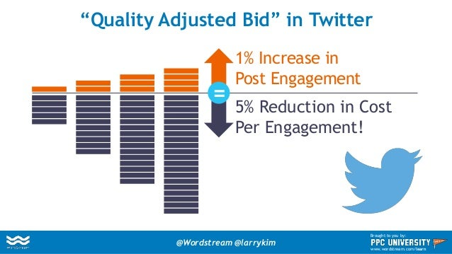 Quality Score & Ad Impression Share A TYPICAL TWITTER CAMPAIGN FEWER AND FEWER AD IMPRESSIONS AS THE CAMPAIGN AGES! @Words...