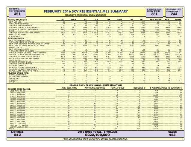 FEBRUARY 2016 SCV RESIDENTIAL MLS SUMMARY MONTHLY RESIDENTIAL SALES STATISTICS Residential Properties Listed residential p...