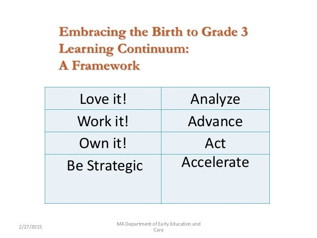 Career . 2/27/2015 MA Department of Early Education and Care Love it! Analyze Work it! Advance Own it! Act Be Strategic Ac...