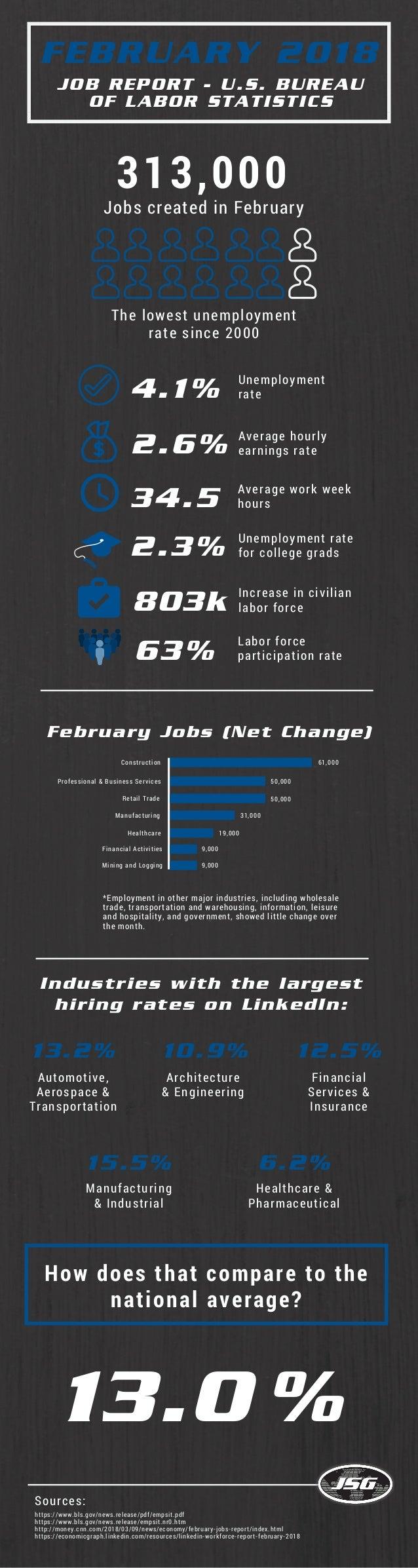 FEBRUARY 2018 JOB REPORT - U.S. BUREAU OF LABOR STATISTICS Industries with the largest hiring rates on LinkedIn: 313,000 J...