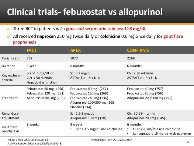 Febuxostat For Treatment Of Chronic Gout