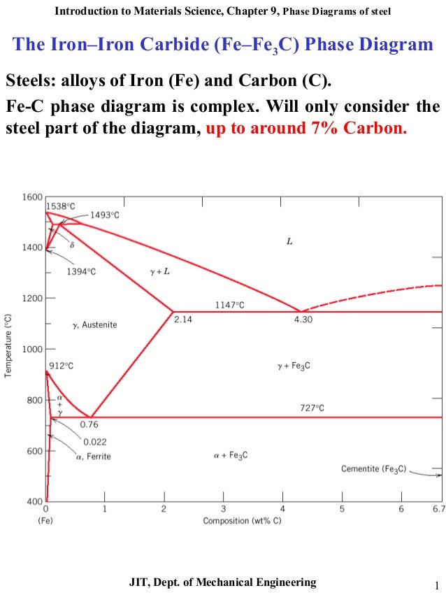 Iron carbon phase diagram 1 auto electrical wiring diagram iron carbon phase diagram rh slideshare net iron carbon phase diagram explained pdf iron carbon phase diagram explained pdf ccuart Image collections