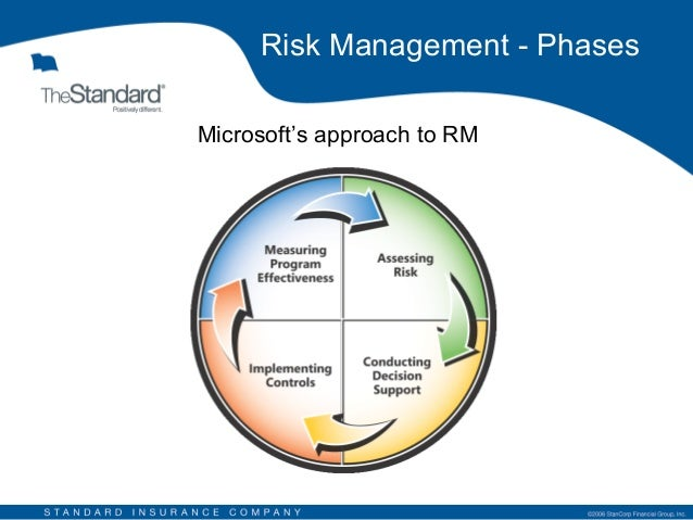 contemporary approaches to risk management Pharmaceutical and biopharmaceutical manufacturing: understanding your process series risk management library, volume 4 practical approaches to risk.