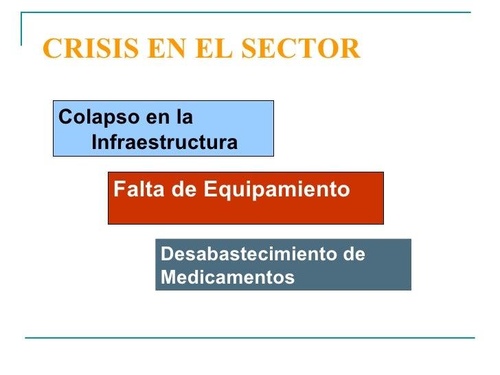 CRISIS EN EL SECTOR <ul><li>Colapso en la Infraestructura </li></ul>Falta de Equipamiento Desabastecimiento de Medicamentos