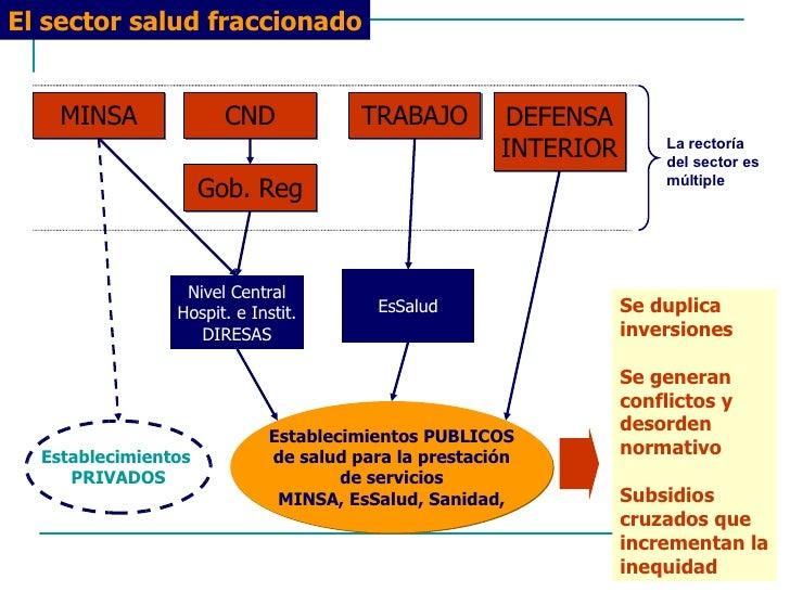 El sector salud fraccionado Establecimientos PUBLICOS de salud para la prestación de servicios MINSA, EsSalud, Sanidad, Go...