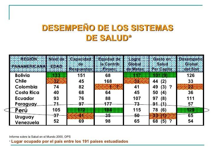 Informe sobre la Salud en el Mundo 2000, OPS *  Lugar ocupado por el país entre los 191 países estuadiados DESEMPEÑO DE LO...