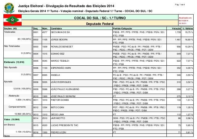 Justiça Eleitoral - Divulgação de Resultado das Eleições 2014 Pág. 1 de 6  Eleições Gerais 2014 1º Turno - Votação nominal...