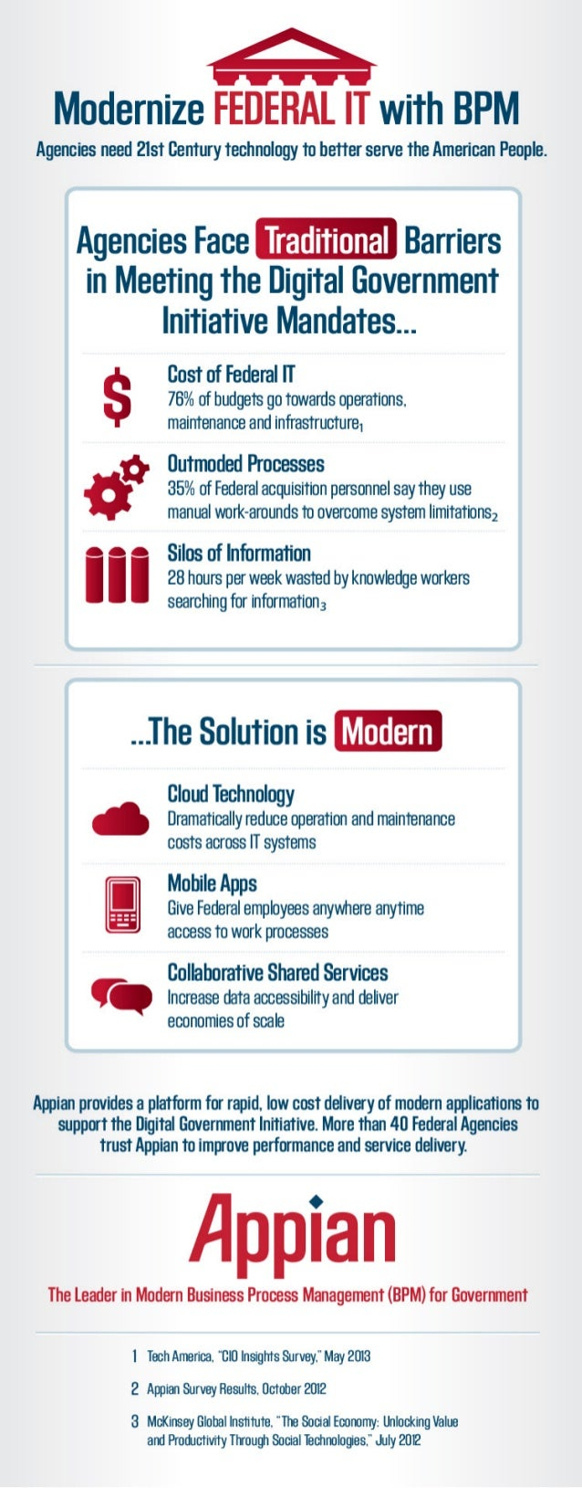 Modernize Federal IT with BPM Software
