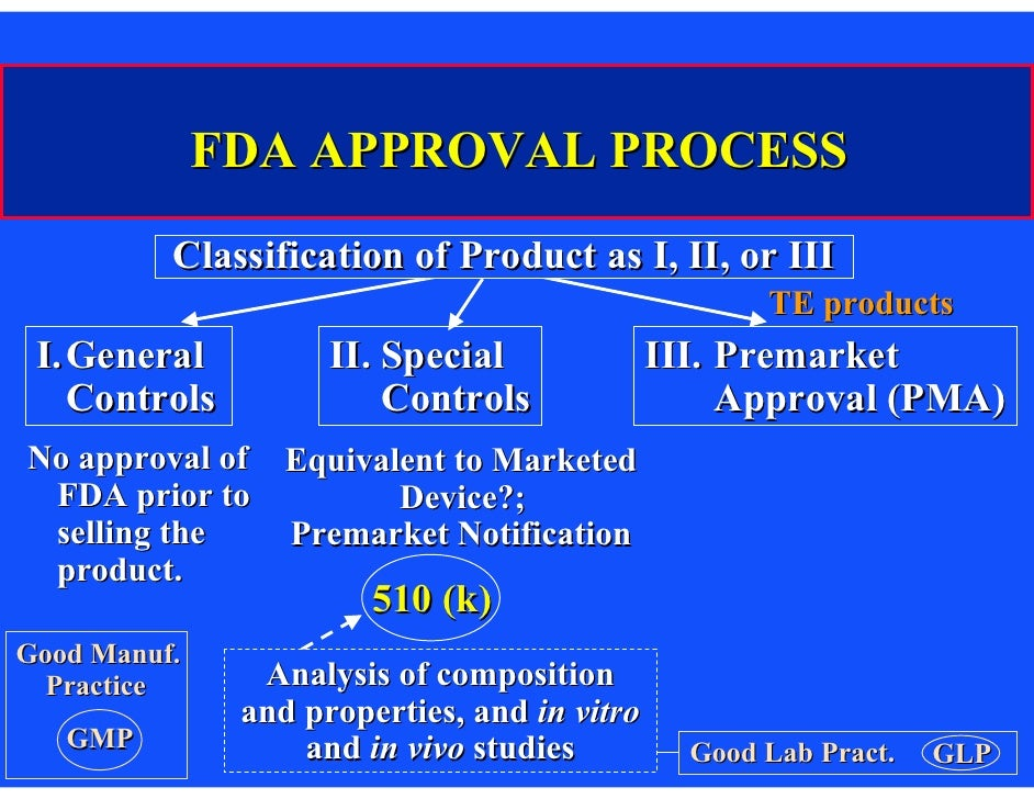 Federal Regulatory Issues Us Food And Drug Administration