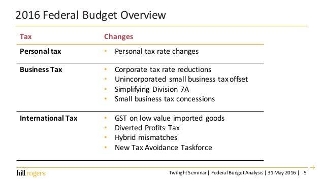 us budget summary