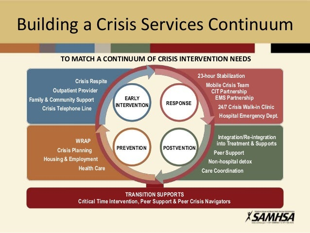 Crisis Services Continuum