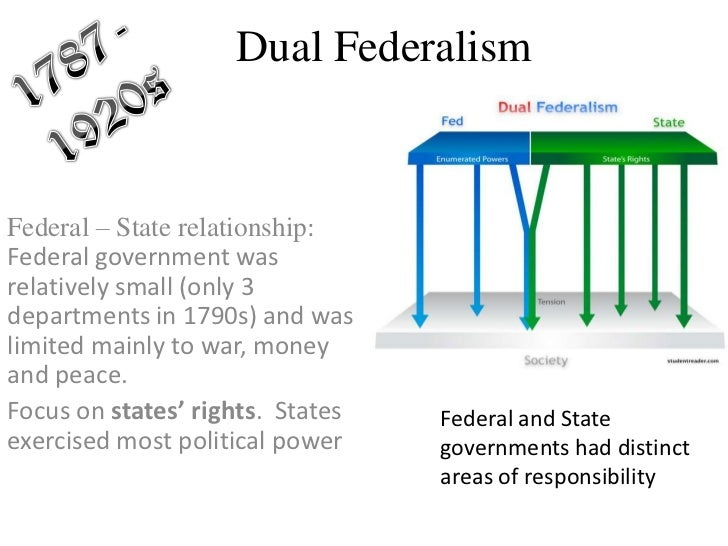 dual federalism Dual federalism refers to the concept that the national government and the state governments have sovereign power in their respective spheres of authority there is clear demarcation or separation.
