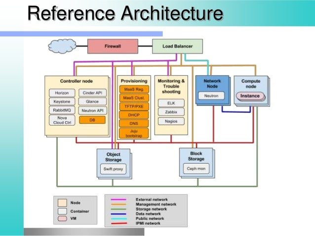 Service Architecture 9 Reference