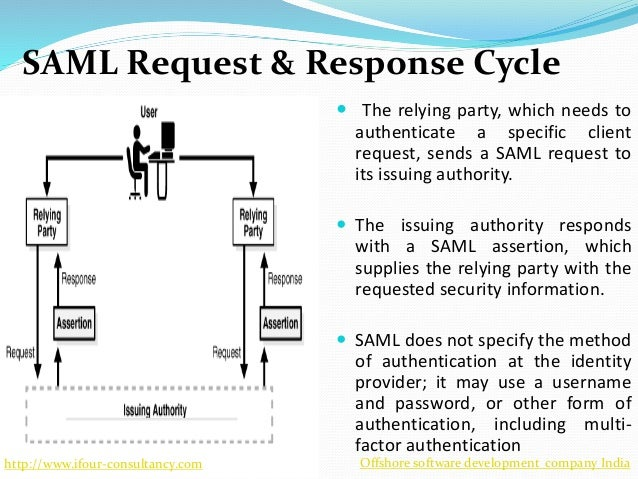 Federated identity management (fidm) using security