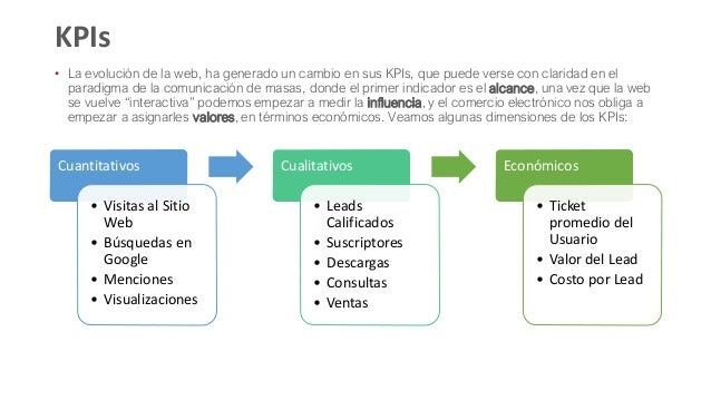 • La evolución de la web, ha generado un cambio en sus KPIs, que puede verse con claridad en el paradigma de la comunicaci...