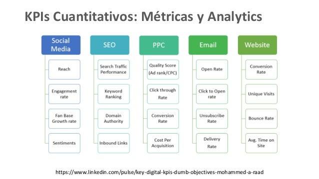 KPIs Cuantitativos: Métricas y Analytics https://www.linkedin.com/pulse/key-digital-kpis-dumb-objectives-mohammed-a-raad