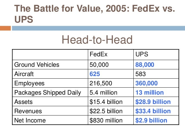 the battle for value federal express corporation vs united parcel service of america inc abridged
