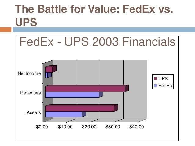 The Battle for Value: FedEx vs UPS