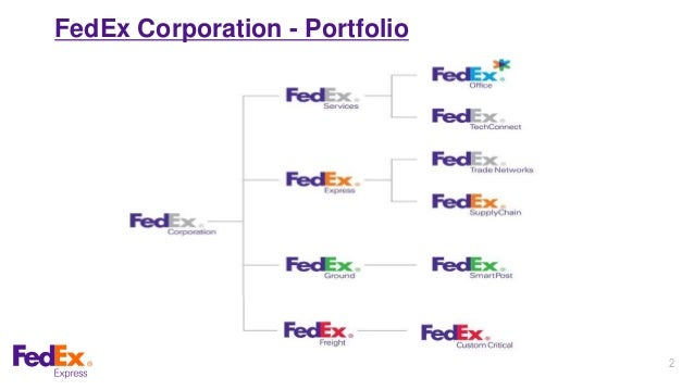 fedex market structure and differations Policies, market size, market structure profile, financial data, operational data and business in china of four foreign companies (ups, fedex, tnt and dhl.