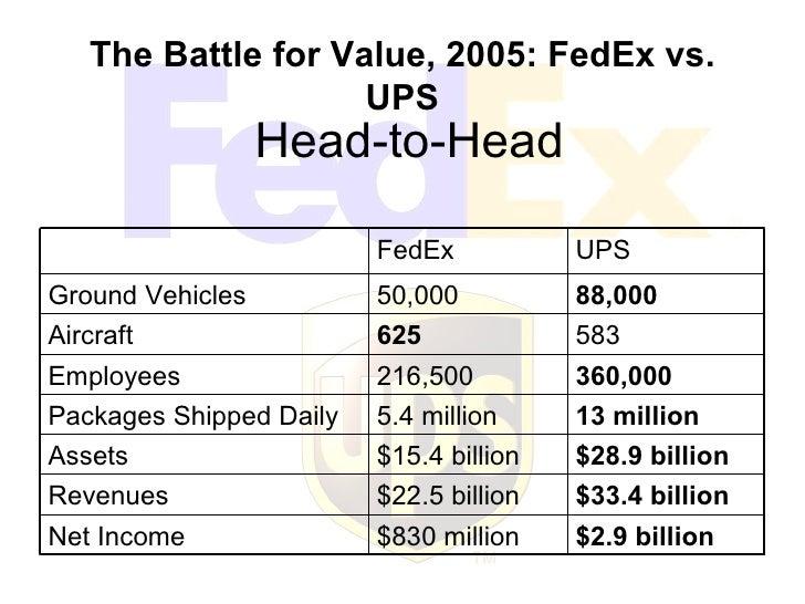 FedEx UPS Presentation
