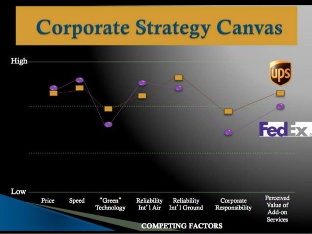 fedex vs ups competitive advantage essay Because fedex excels at the other building blocks of competitive advantage, the company can earn competitive advantage through innovation its close competitor, ups, is also pretty good at the same elements that fedex is, but fedex has a history of being the innovation leader in the business.