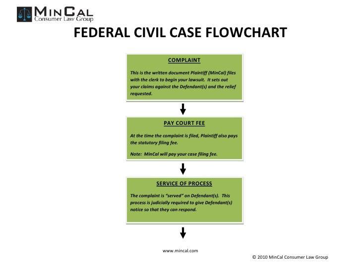Civil Procedure Flow Charts Mersnoforum
