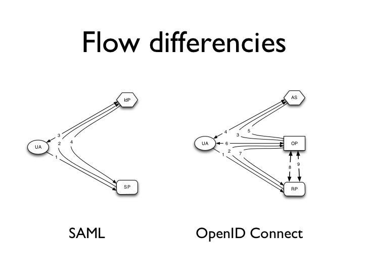 Flow differencies                    IdP                                    AS                                   4        ...