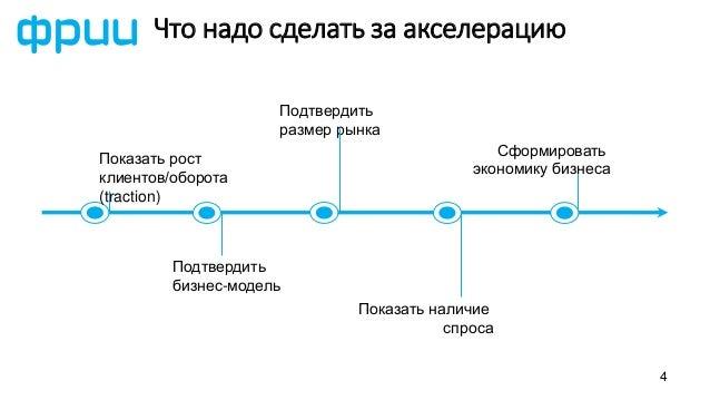 4 Показать рост клиентов/оборота (traction) Подтвердить бизнес-модель Показать наличие спроса Подтвердить размер рынка Сфо...