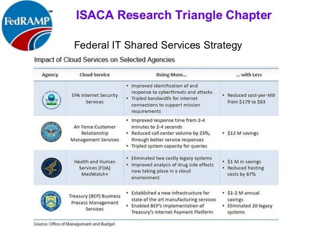 fedramp - federal agencies & cloud service providers meet fisma 2.0