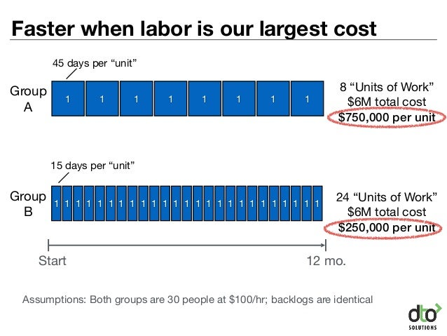 Faster when labor is our largest cost 1 Start 12 mo. 1 111111111 1 1 1 1 1 1 1 1 1 1 1 1 1 1 1 1 1 1 1 1 1 1 Assumptions: ...