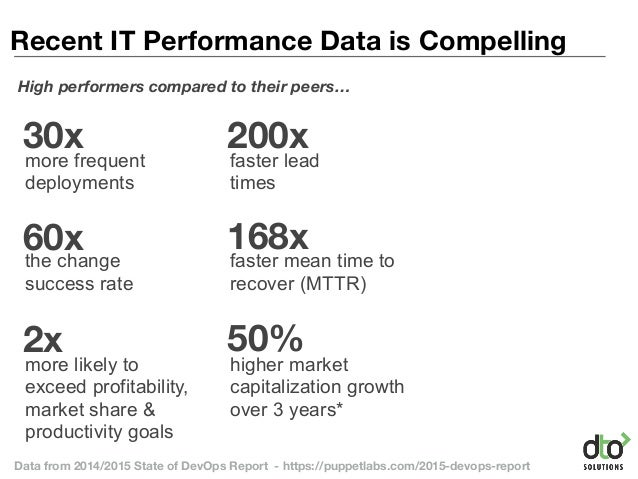 30x 200x more frequent deployments faster lead times 60x 168x the change success rate faster mean time to recover (MTTR) 2...