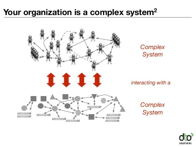 Your organization is a complex system2 Complex System Complex System interacting with a