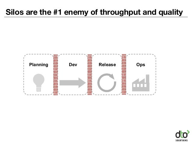 Silos are the #1 enemy of throughput and quality Dev Release OpsPlanning