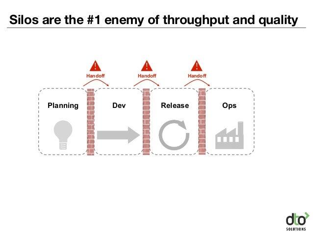 Silos are the #1 enemy of throughput and quality Dev Release OpsPlanning Handoff ! Handoff ! Handoff !