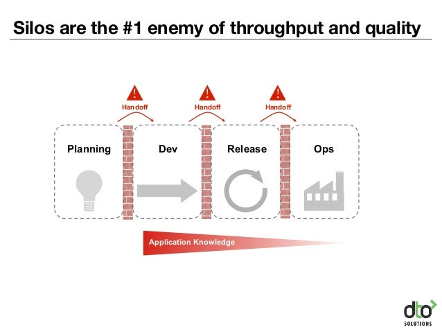 Silos are the #1 enemy of throughput and quality Dev Release OpsPlanning Application Knowledge Handoff ! Handoff ! Handoff...