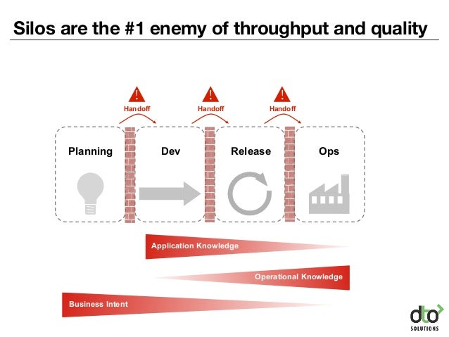 Silos are the #1 enemy of throughput and quality Dev Release OpsPlanning Application Knowledge Operational Knowledge Busin...