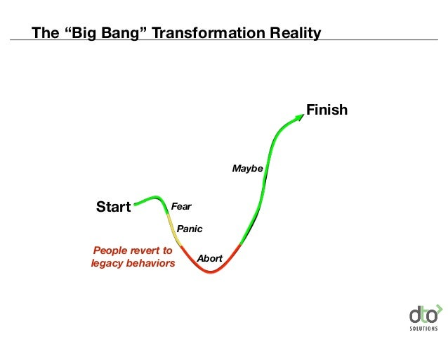 """Start Finish Fear Panic Abort Maybe People revert to legacy behaviors The """"Big Bang"""" Transformation Reality"""