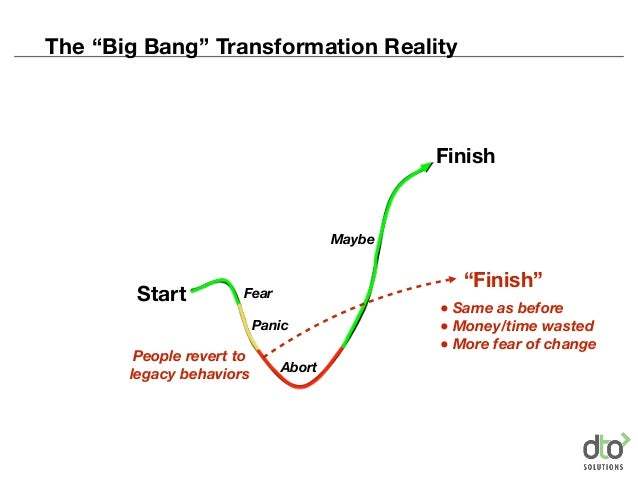 """Start Finish Fear Panic Abort Maybe People revert to legacy behaviors """"Finish"""" ● Same as before ● Money/time wasted ● More..."""
