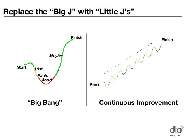 """Start Finish Start Finish """"Big Bang"""" Continuous Improvement Fear Panic Abort Maybe Replace the """"Big J"""" with """"Little J's"""""""