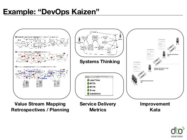 """Example: """"DevOps Kaizen"""" Value Stream Mapping Retrospectives / Planning Service Delivery Metrics Systems Thinking Improvem..."""