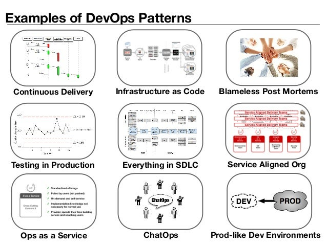 Examples of DevOps Patterns Continuous Delivery Everything in SDLCTesting in Production Infrastructure as Code Blameless P...