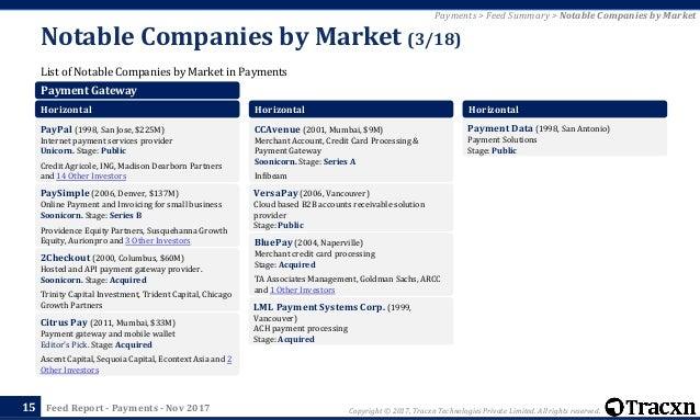 cc4b28e3 Tracxn - Payments Startup Landscape