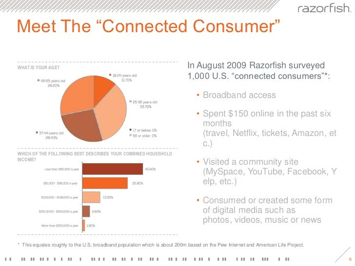 "Meet The ""Connected Consumer""<br />In August 2009 Razorfish surveyed 1,000 U.S. ""connected consumers""*:<br />Broadband acc..."